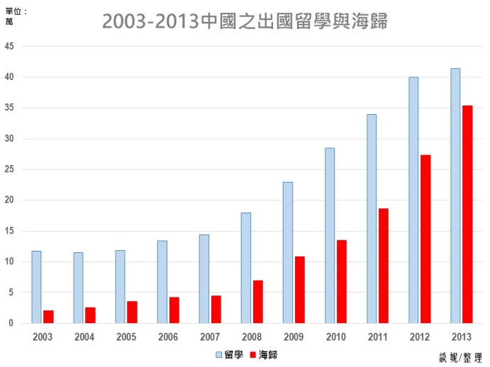 BH74-30-圖3-2003-2013出國-回國人數
