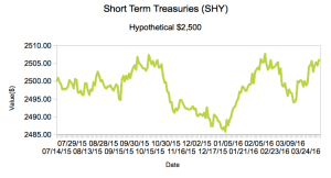 Short Term Treasuries
