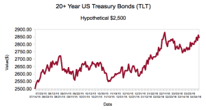 Long Term Government Bonds