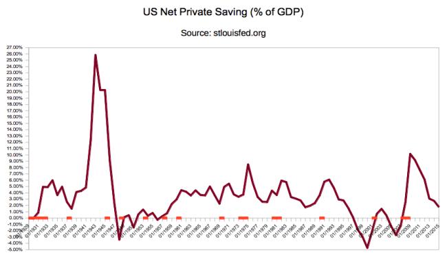 US Private Saving