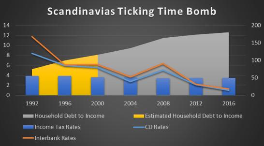 scandinavia bomb