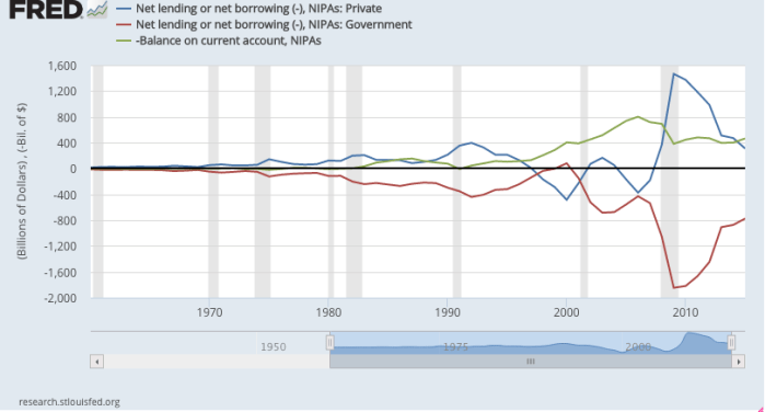 USA Sectoral Balances Chart