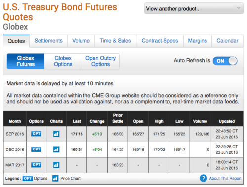US Treasury Bond Futures