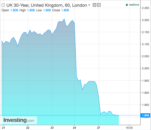 UK 30 Year Gilt Yield Chart