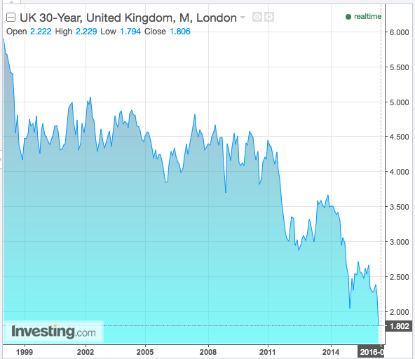 UK 30 year government bond yields