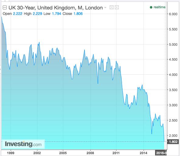 UK 30 year government bond yields