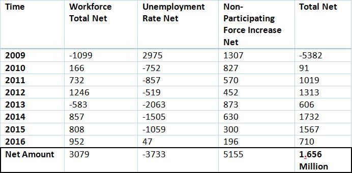 Baland 1.65 million jobs