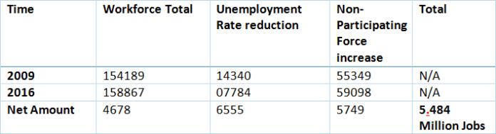 Baland 5.48 million jobs