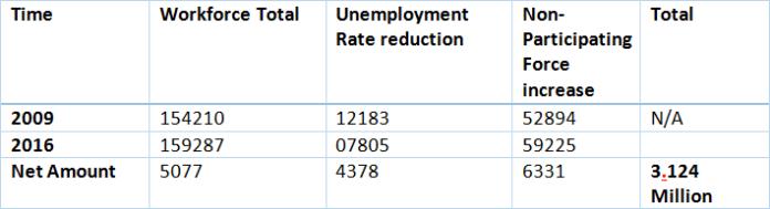 baland 3.12 million jobs