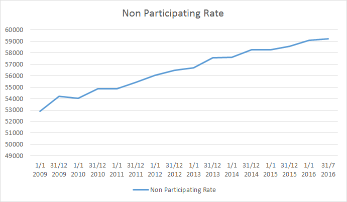 baland non participation rate