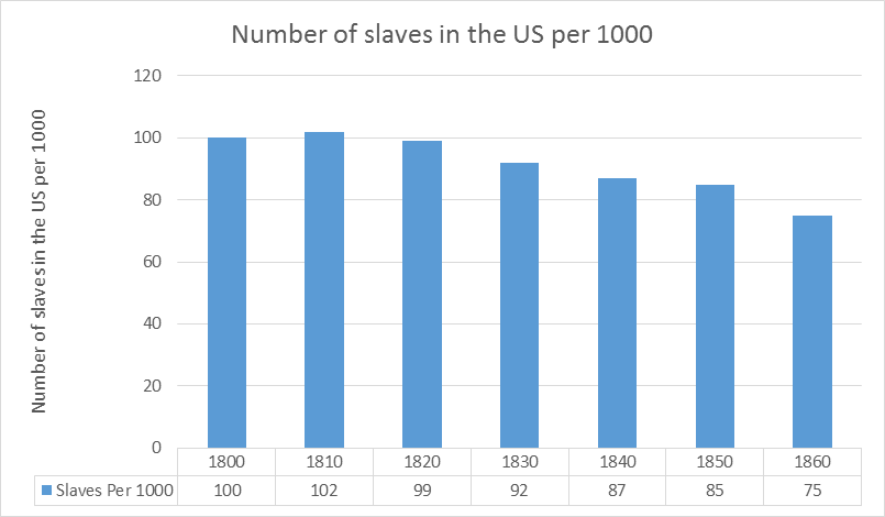 baland-number-of-slaves-in-the-us-per-1000