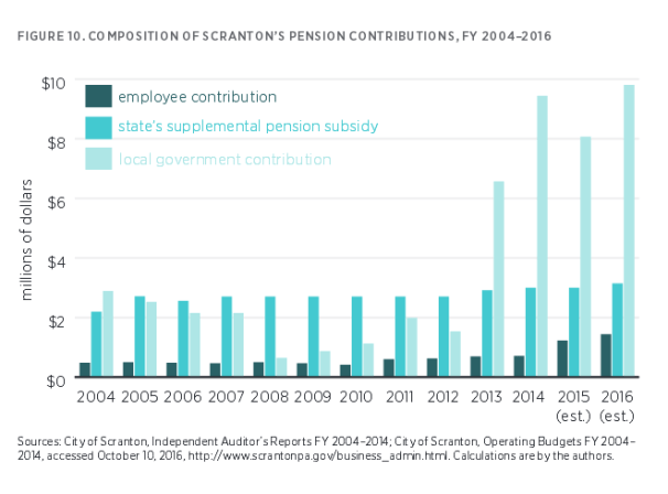 composition-of-scrantons-pension-contributions-2004-to-2016