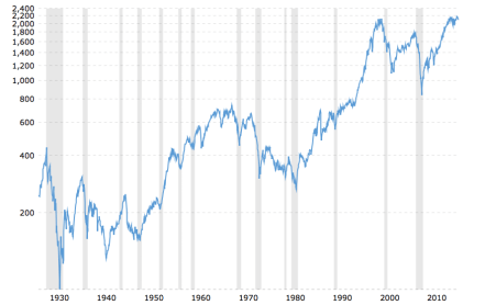investment-graph-1930-to-2010