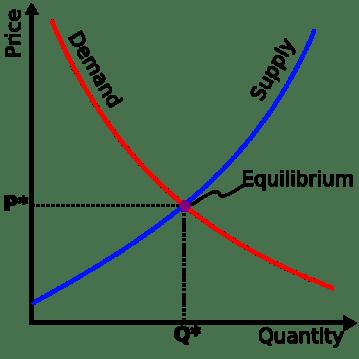supply-demand-equilibrium