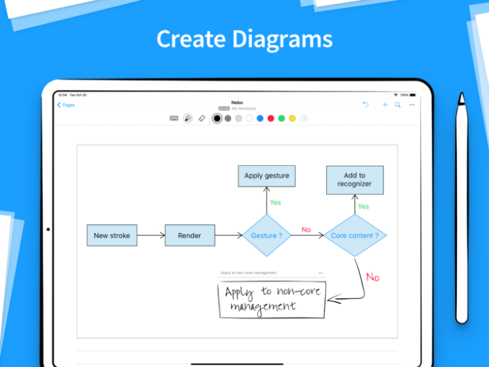 A screenshot showing a flowchart or mind map created in Nebo.