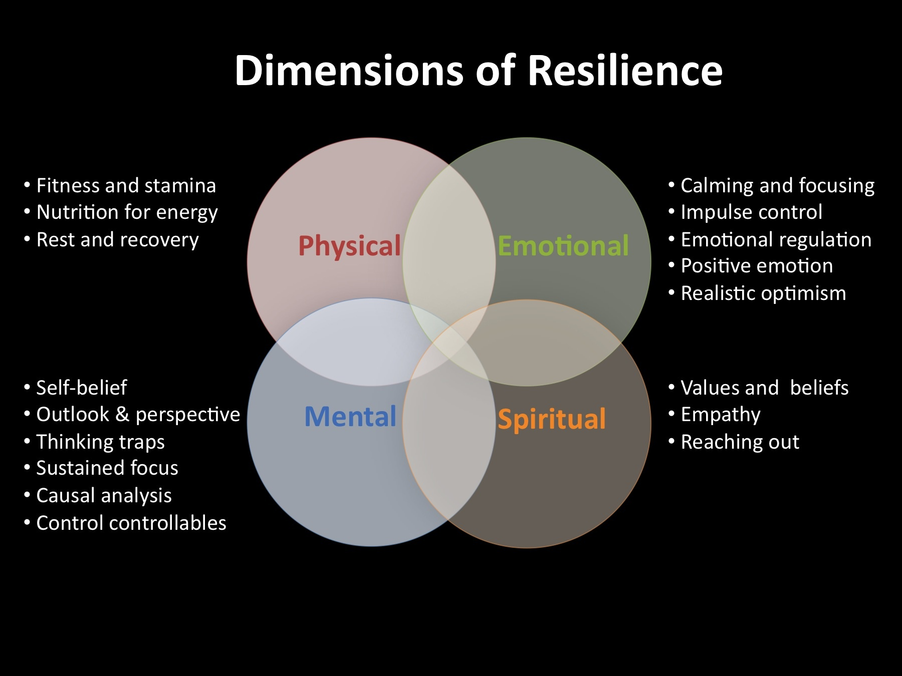 The Need For Resilience In Being Present Minded Being