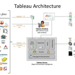Architecture Of Data Warehouse With Diagram 2007 F150 Wiring Radio Tableau – Being