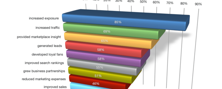 Benefits of Social Media Marketing Graph Social Media Examiner 2012