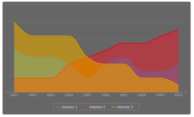 Interests Infographic Resume