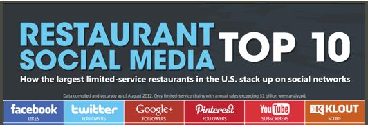 top 10 restaurants on social media