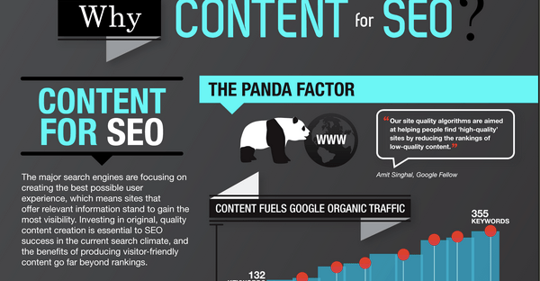 Impact of Content on SEO