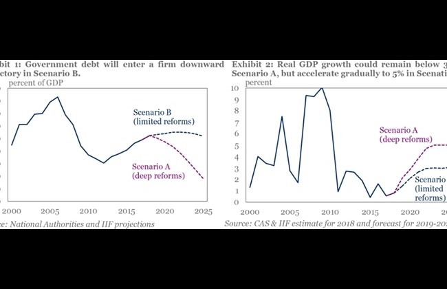 IIF: Quick reforms lead to higher GDP growth