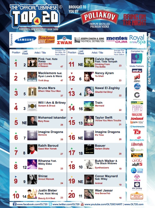 BeirutNightLife.com Brings You the Official Lebanese Top 20 the Week of March 24th 2013!