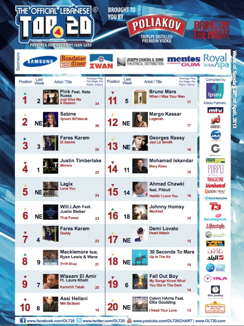 BeirutNightLife.com Brings You the Official Lebanese Top 20 the Week of April 28th, 2013