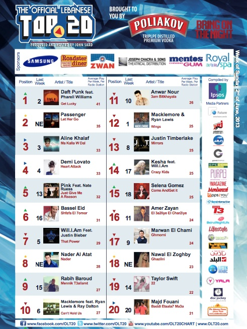 BeirutNightLife.com Brings You the Official Lebanese Top 20 the Week of June 2nd, 2013
