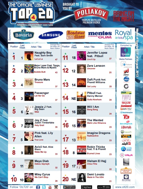 BeirutNightLife.com Brings You the Official Lebanese Top 20 the Week of August 11th, 2013