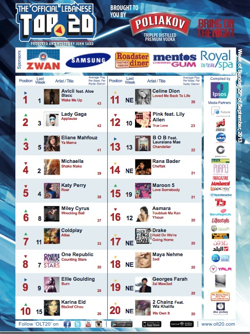 BeirutNightLife.com Brings You the Official Lebanese Top 20 the Week of September 29th, 2013