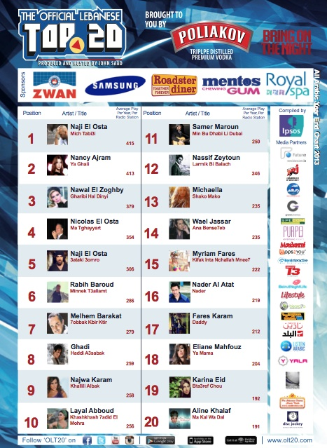 BeirutNightLife.com Brings You the Official Lebanese Top 20 the Week of January 5, 2014