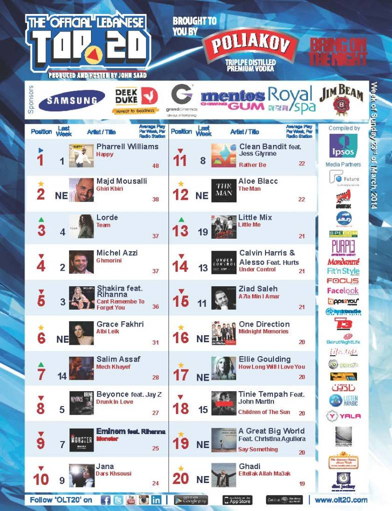 BeirutNightLife.com Brings You the Official Lebanese Top 20 the Week of March 23, 2014