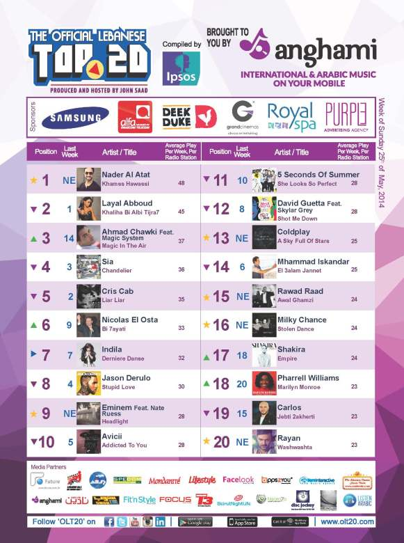 OLT20 - Combined Chart - Week of Sunday May 25th, 2014