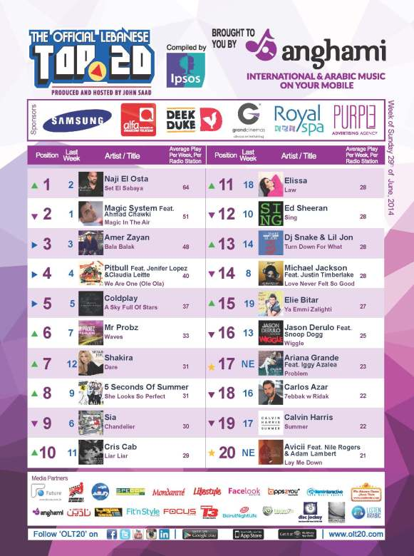 OLT20 - Combined Chart - Week of Sunday May June 29th, 2014