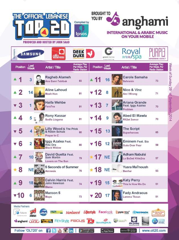 OLT20 - Combined Chart - Week of Sunday September 28th, 2014