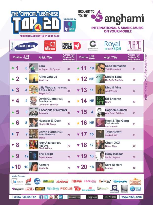 OLT20 - Combined Chart - Week of Sunday October 12th, 2014