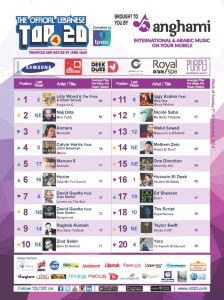 BeirutNightLife.com Brings You the Official Lebanese Top 20 the Week of November 2, 2014