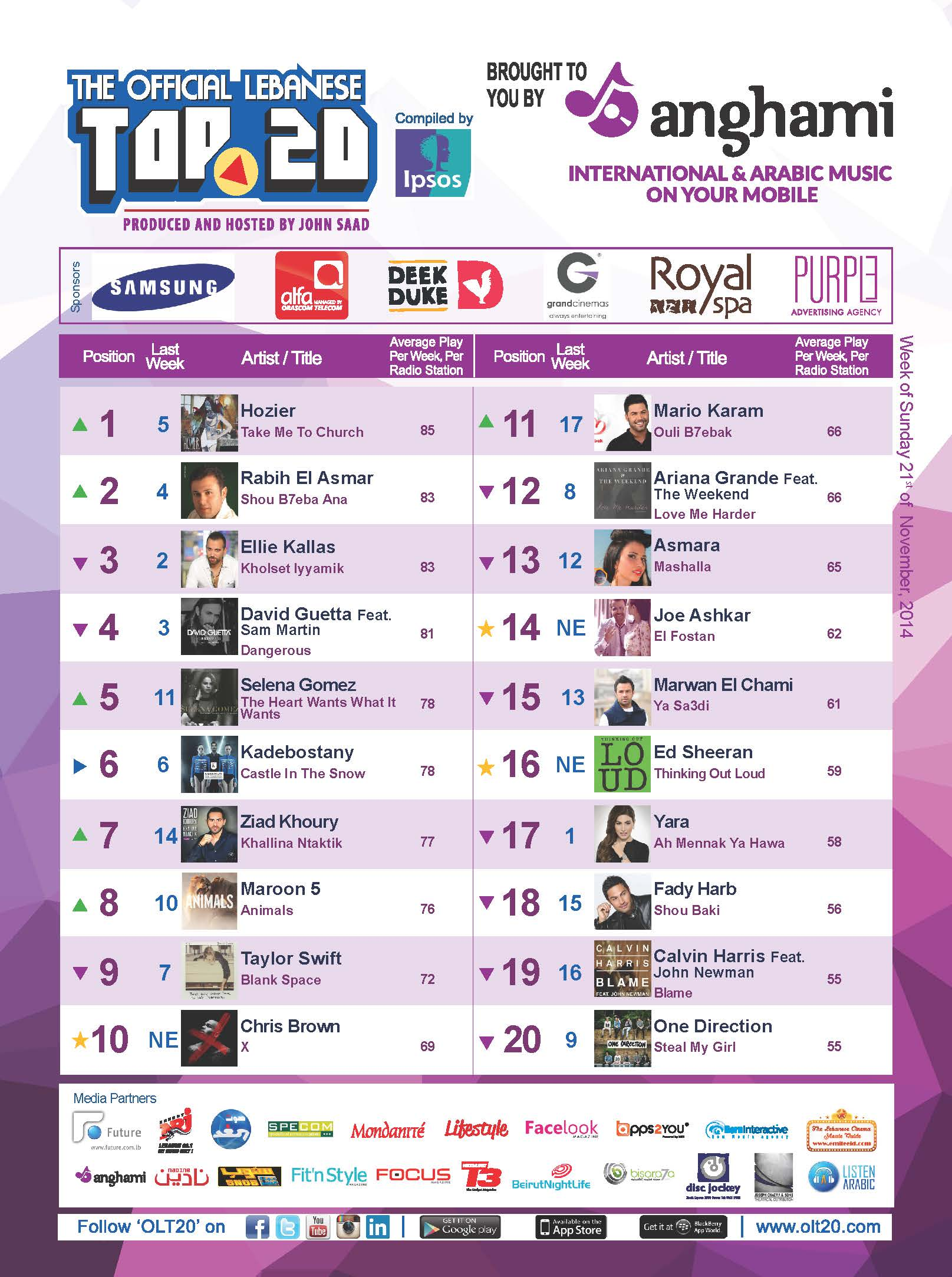 OLT20 - Combined Chart - Week of Sunday December 21st, 2014