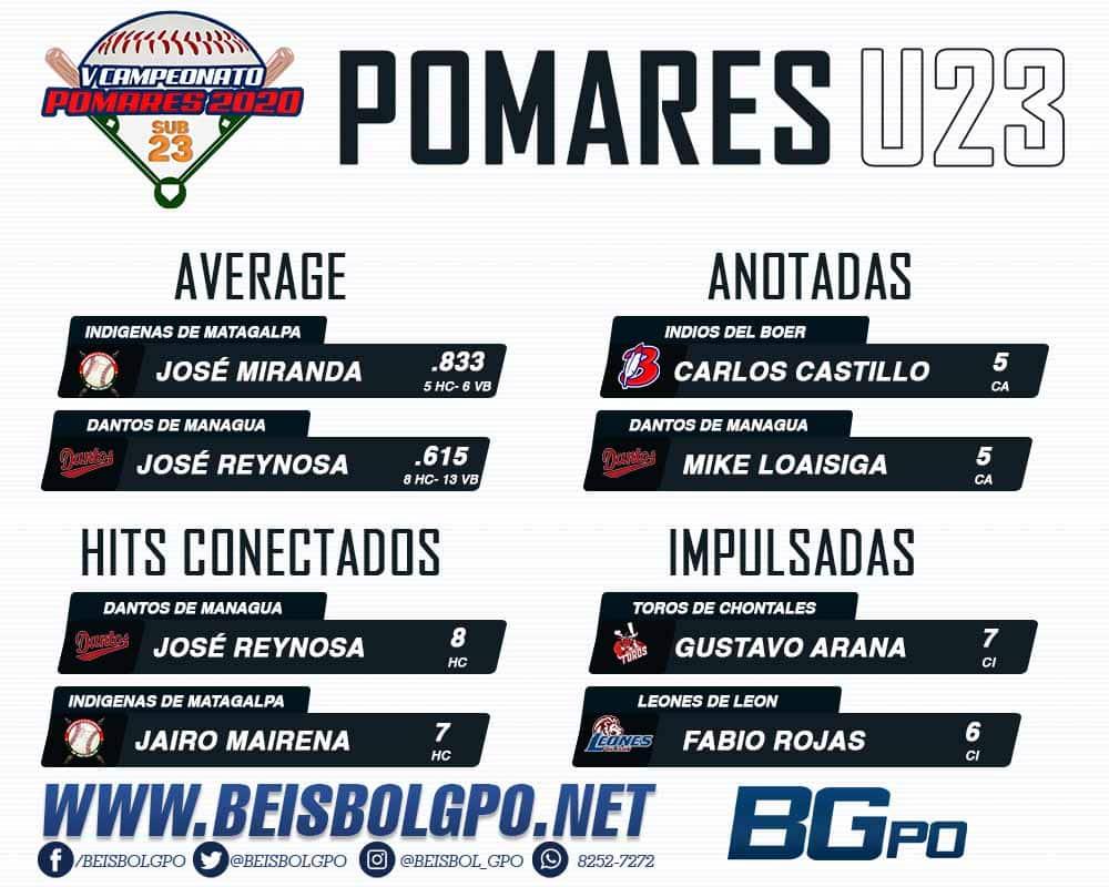 Líderes Ofensivos Pomares U23 2020