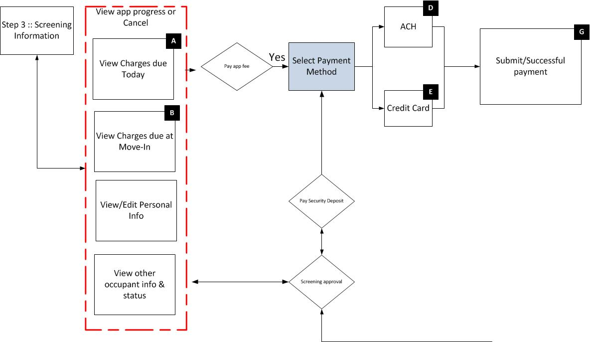 hight resolution of process flow wtf