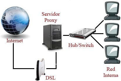 fungsi dan penggunaan proxy di internet