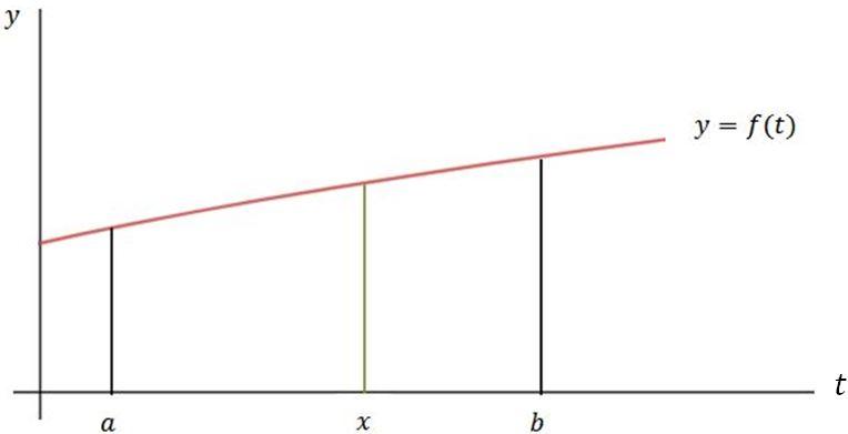 Pembuktian teorema dasar kalkulus 2 ini akan diselesaikan dengan teorema dasar kalkulus 1. Teorema Dasar Kalkulus I Mengapa Menjadi Dasarnya Kalkulus Belajar