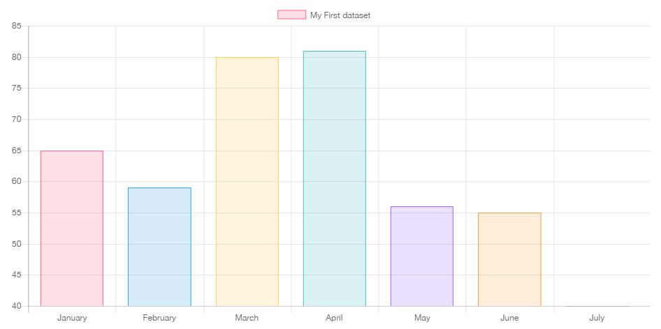 Tutorial membuat grafik dengan php mysql dan chartjs belajarphp chartjs bar chart ccuart Images