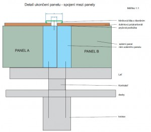 Střed mezi panely