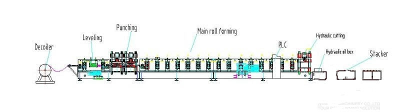 Pre-Punch Roll Forming Machine