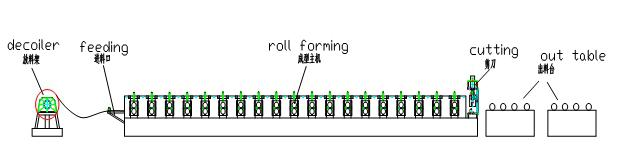 layout of ibr sheet roll forming machine