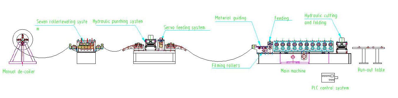 shelving panel roll forming machine layout