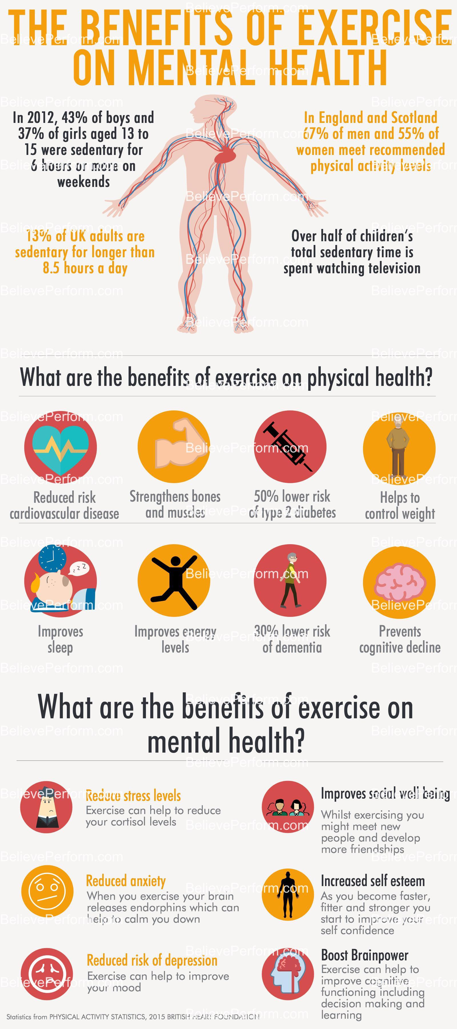 The benefits of exercise on mental health - BelievePerform ...