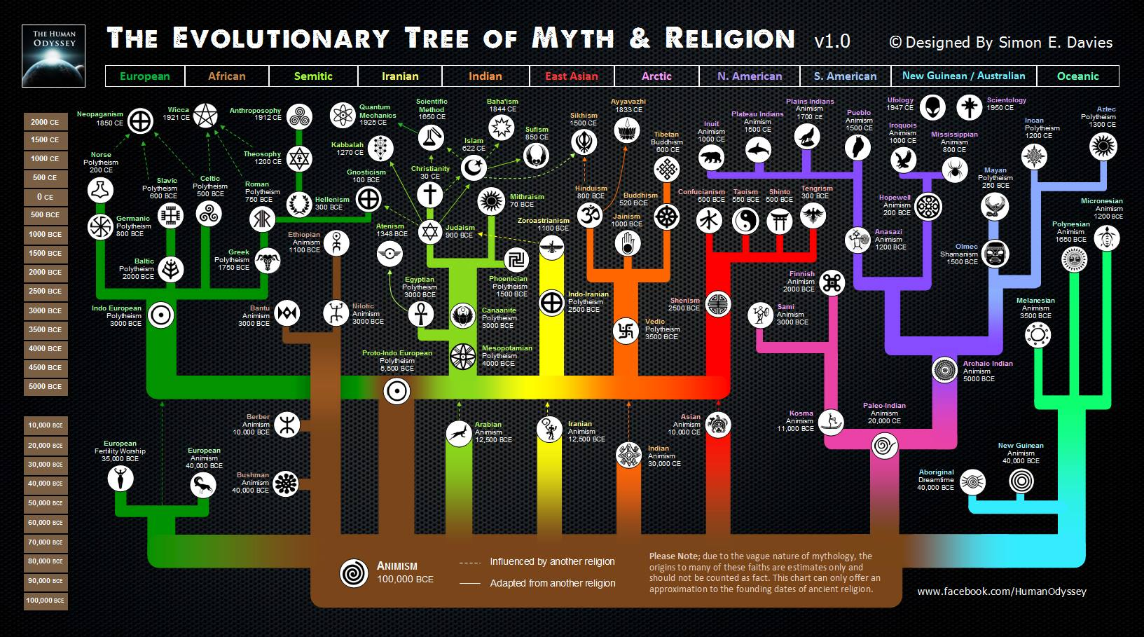 religion tree diagram 1997 nissan maxima wiring the evolutionary of myth and believers vs